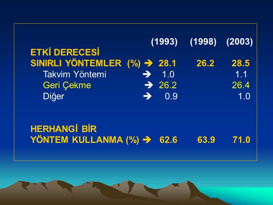 (1993) (1998) (2003) ETKİ DERECESİ. SINIRLI YÖNTEMLER (%)  28.1 26.2 28.5.