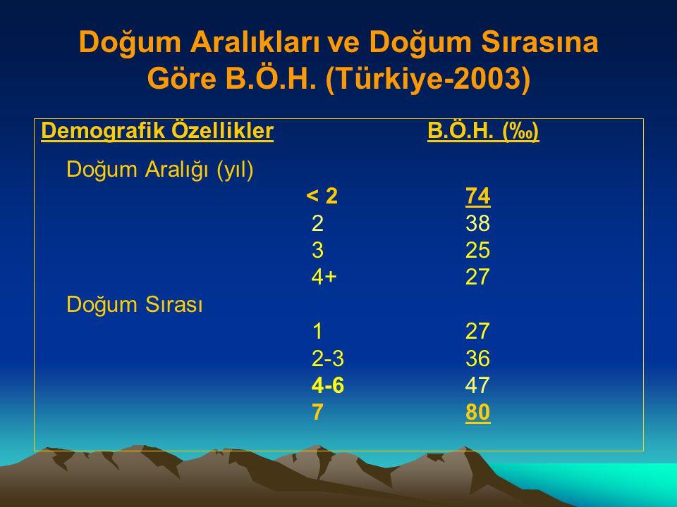 Doğum Aralıkları ve Doğum Sırasına Göre B.Ö.H. (Türkiye-2003)