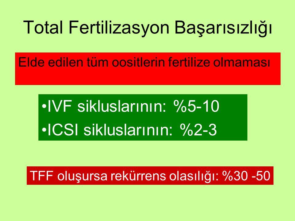 Total Fertilizasyon Başarısızlığı