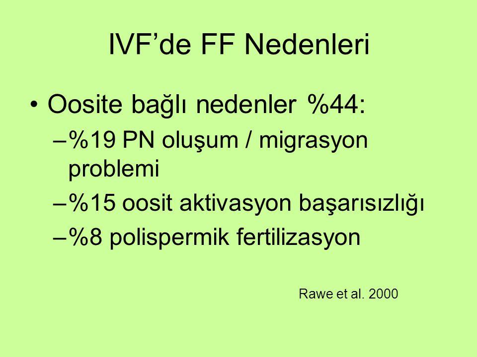 IVF'de FF Nedenleri Oosite bağlı nedenler %44: