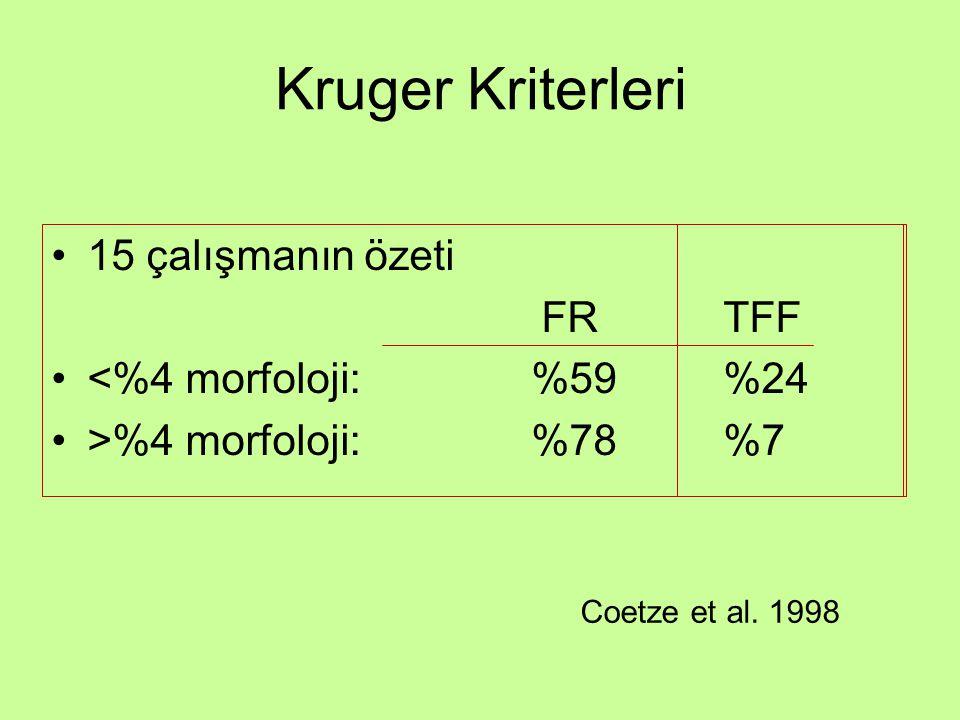 Kruger Kriterleri 15 çalışmanın özeti FR TFF <%4 morfoloji: %59 %24
