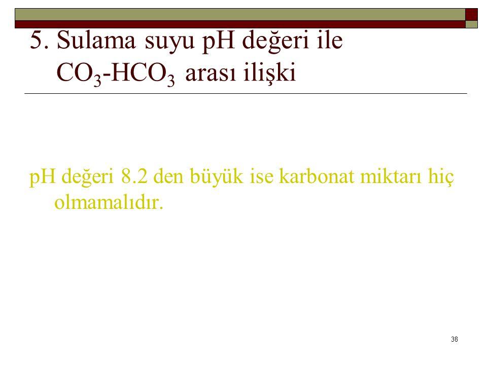 5. Sulama suyu pH değeri ile CO3-HCO3 arası ilişki
