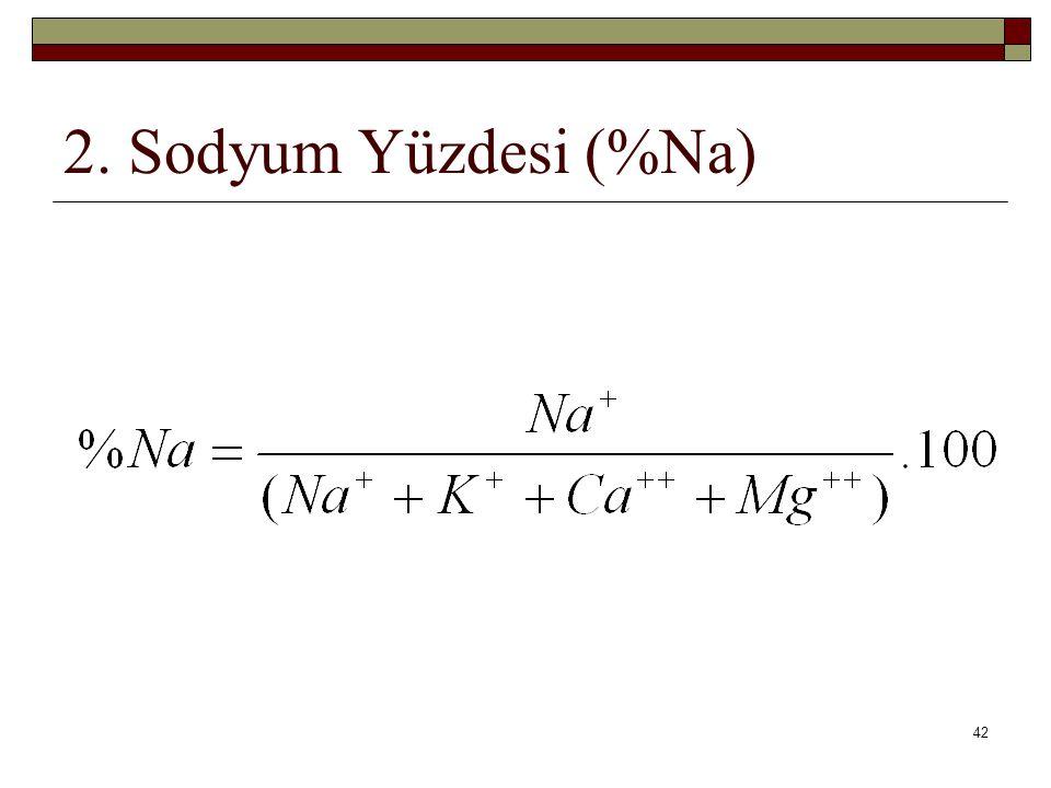 2. Sodyum Yüzdesi (%Na)