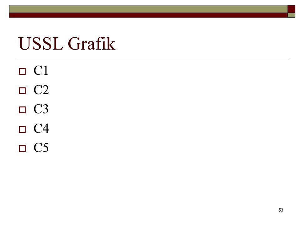 USSL Grafik C1 C2 C3 C4 C5