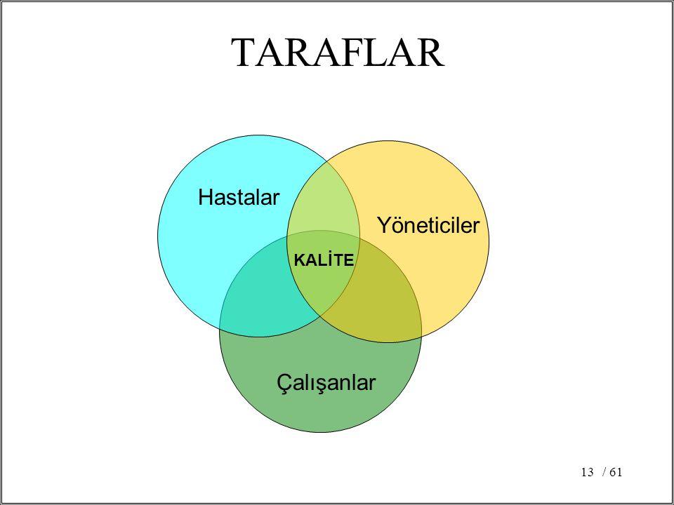 TARAFLAR Hastalar Yöneticiler KALİTE Çalışanlar / 61