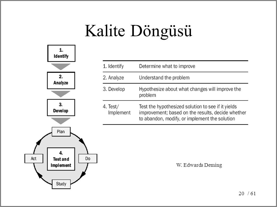 Kalite Döngüsü W. Edwards Deming / 61