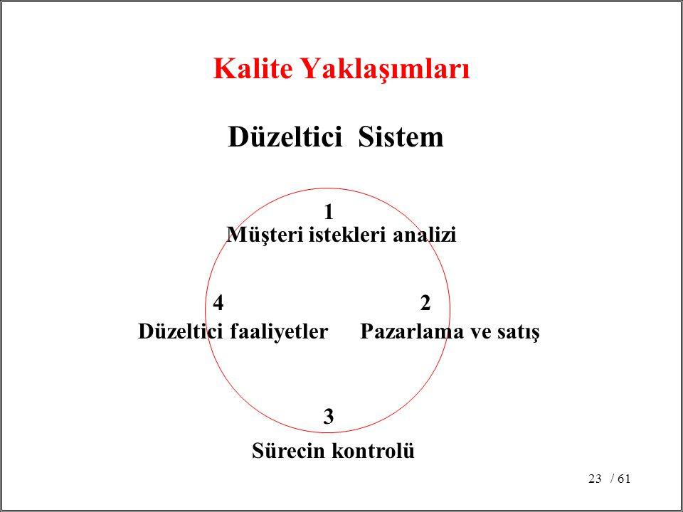 Kalite Yaklaşımları Düzeltici Sistem