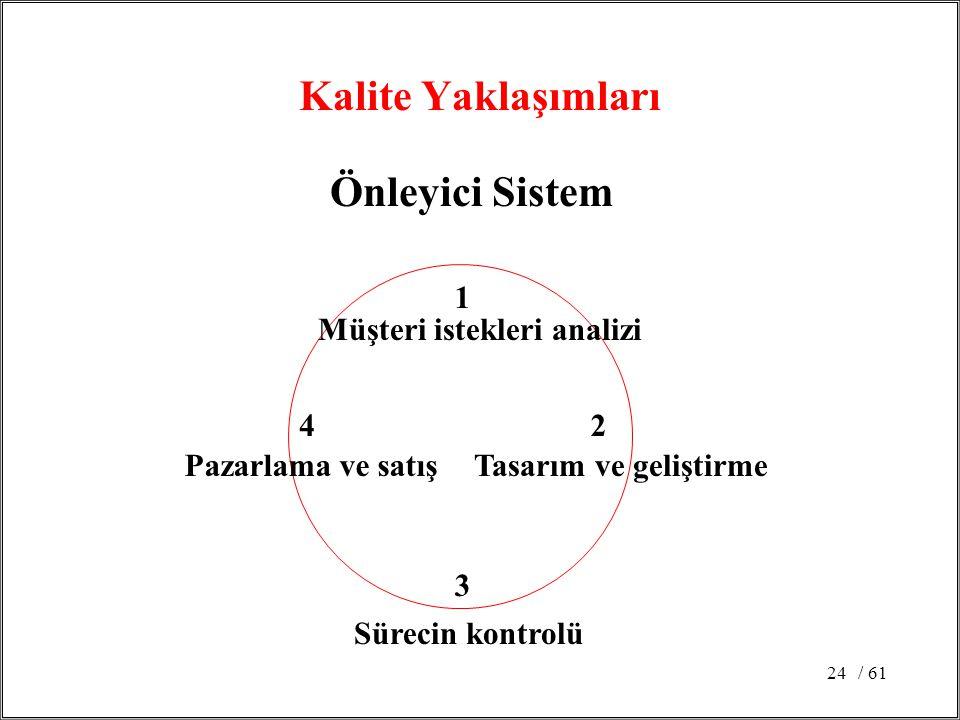 Kalite Yaklaşımları Önleyici Sistem
