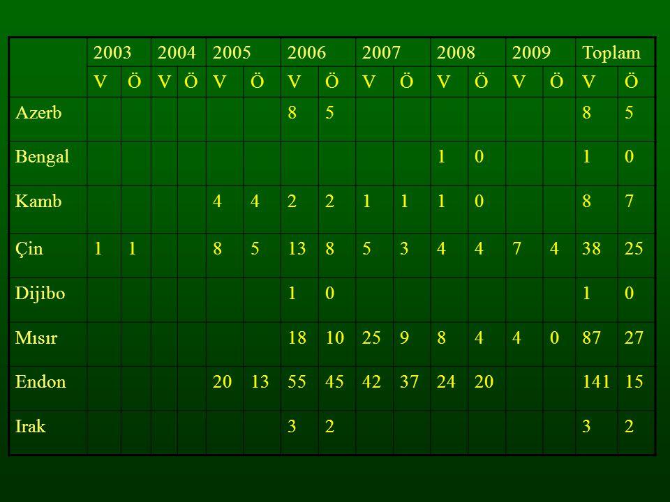 2003 2004. 2005. 2006. 2007. 2008. 2009. Toplam. V. Ö. Azerb. 8. 5. Bengal. 1. Kamb. 4.