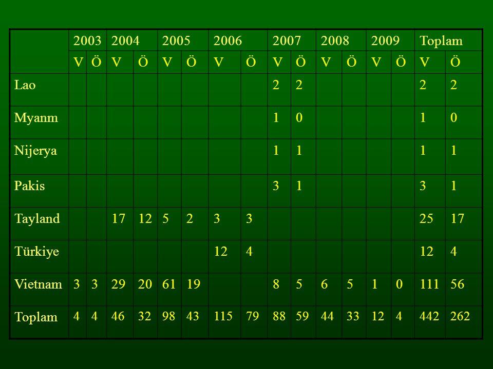 2003 2004 2005 2006 2007 2008 2009 Toplam V Ö Lao 2 Myanm 1 Nijerya