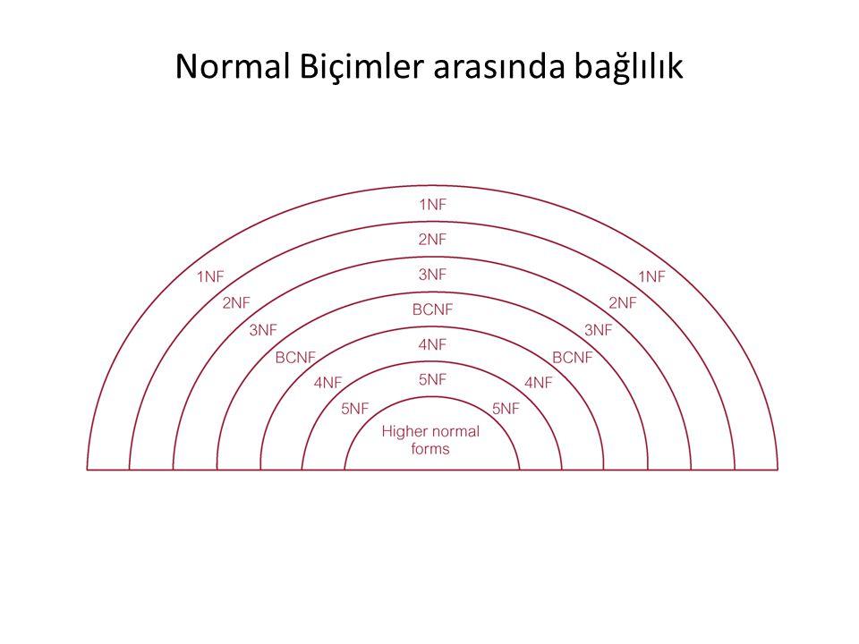 Normal Biçimler arasında bağlılık