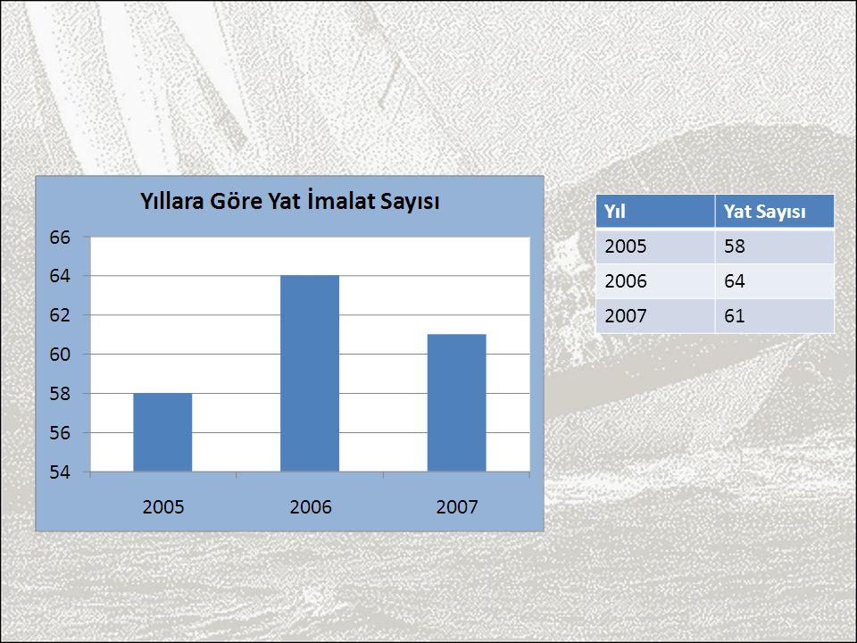 Yıl Yat Sayısı 2005 58 2006 64 2007 61