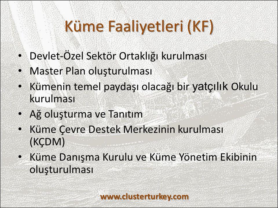 Küme Faaliyetleri (KF)