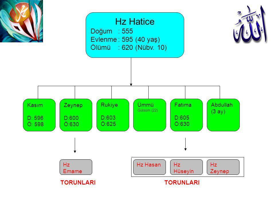 Hz Hatice Doğum : 555 Evlenme : 595 (40 yaş) Ölümü : 620 (Nübv. 10)