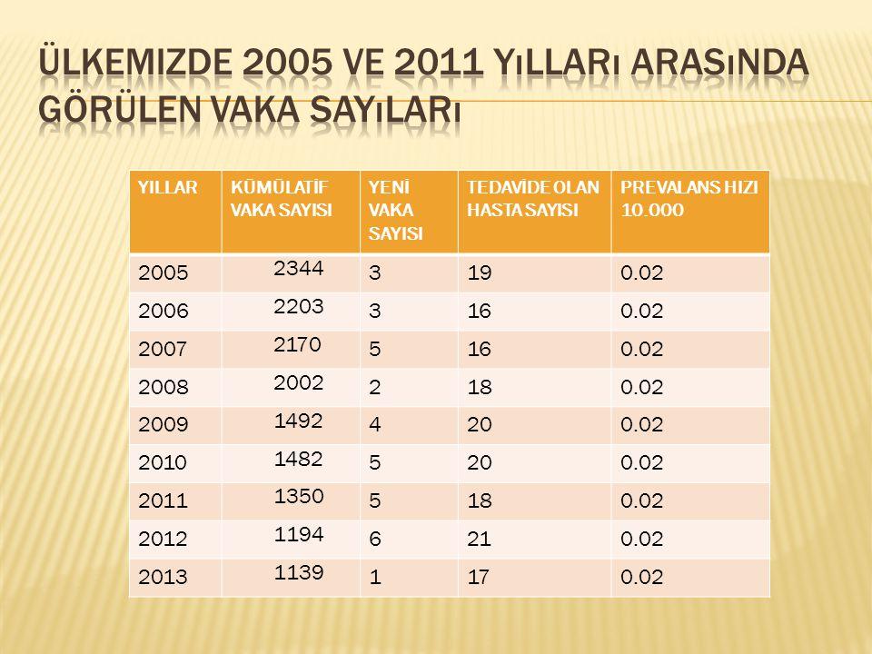 Ülkemizde 2005 ve 2011 Yılları Arasında Görülen Vaka Sayıları