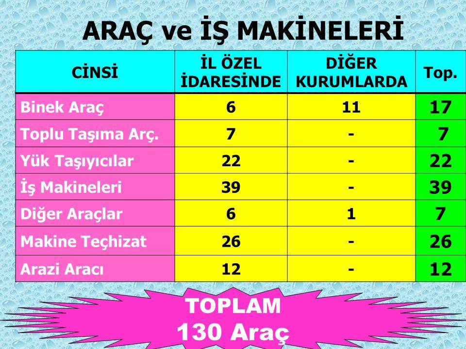 130 Araç ARAÇ ve İŞ MAKİNELERİ TOPLAM 17 CİNSİ İL ÖZEL İDARESİNDE