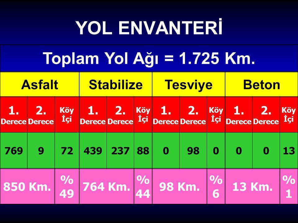 YOL ENVANTERİ Toplam Yol Ağı = 1.725 Km. Asfalt Stabilize Tesviye