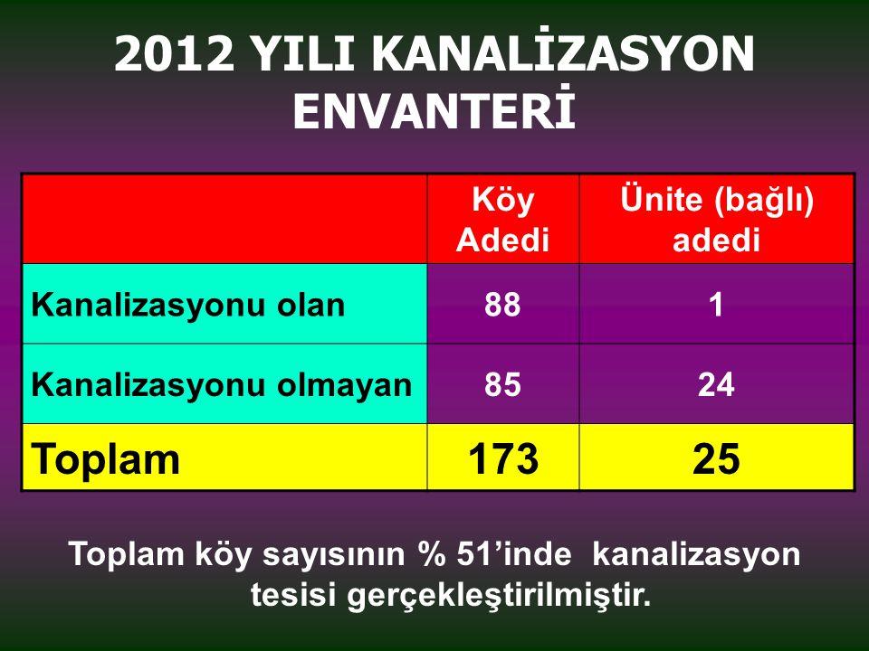 2012 YILI KANALİZASYON ENVANTERİ