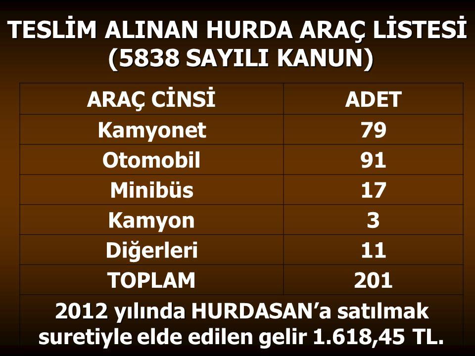 TESLİM ALINAN HURDA ARAÇ LİSTESİ