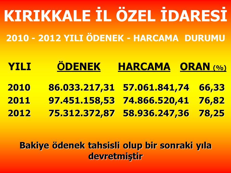 KIRIKKALE İL ÖZEL İDARESİ 2010 - 2012 YILI ÖDENEK - HARCAMA DURUMU