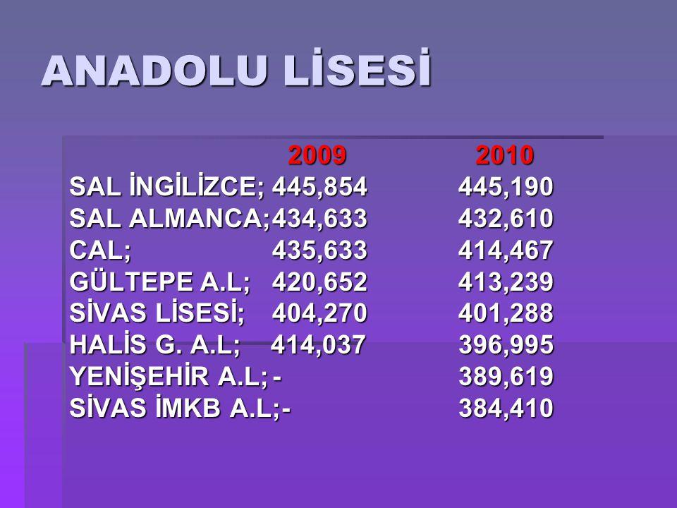 ANADOLU LİSESİ 2009 2010 SAL İNGİLİZCE; 445,854 445,190