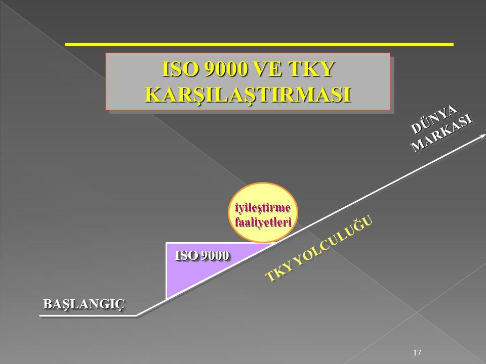 ISO 9000 VE TKY KARŞILAŞTIRMASI