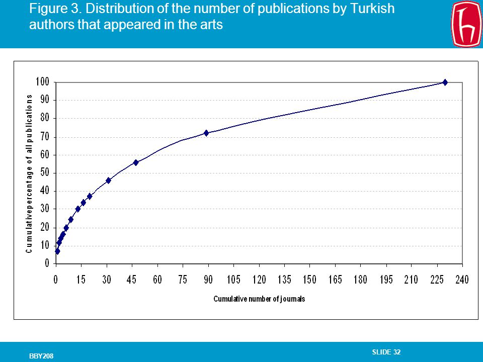 Figure 3. Distribution of the number of publications by Turkish authors that appeared in the arts