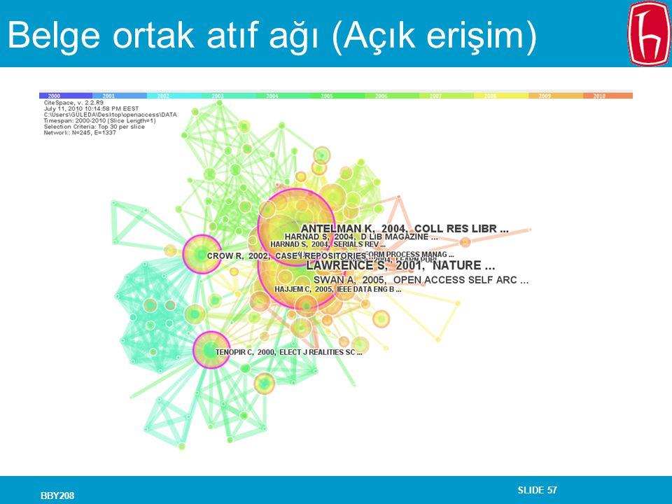 Belge ortak atıf ağı (Açık erişim)