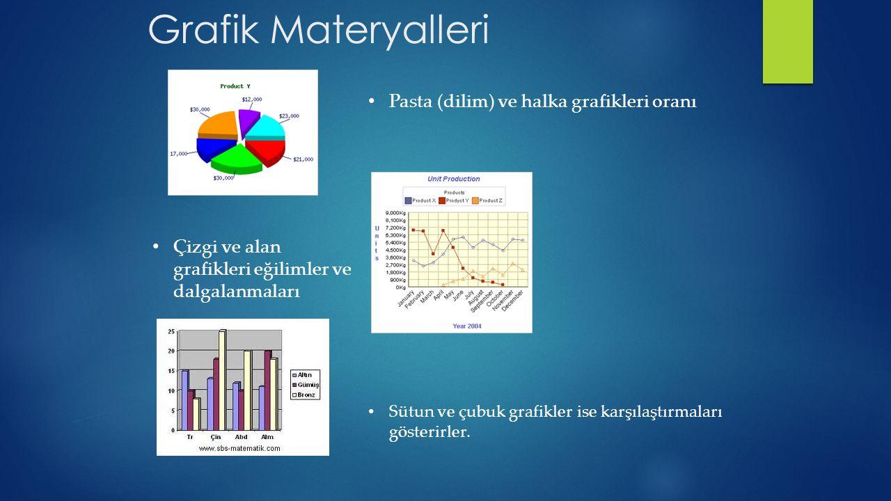 Grafik Materyalleri Pasta (dilim) ve halka grafikleri oranı