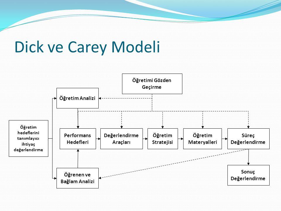 Dick ve Carey Modeli Öğretim Analizi Öğrenen ve Bağlam Analizi