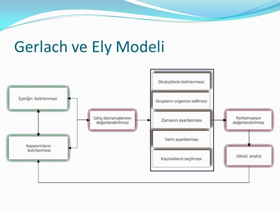 Gerlach ve Ely Modeli