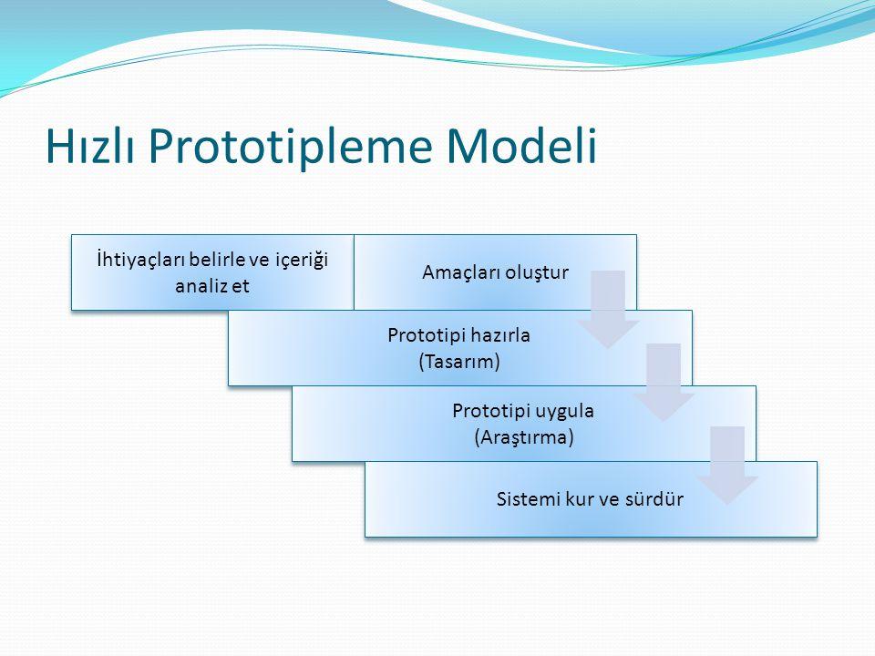 Hızlı Prototipleme Modeli