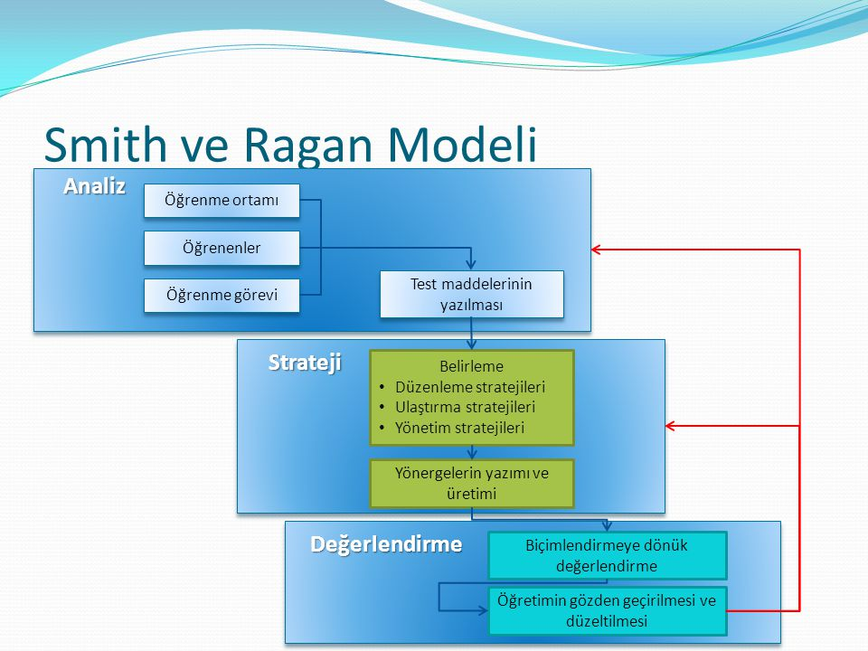 Smith ve Ragan Modeli Analiz Strateji Değerlendirme Öğrenme ortamı