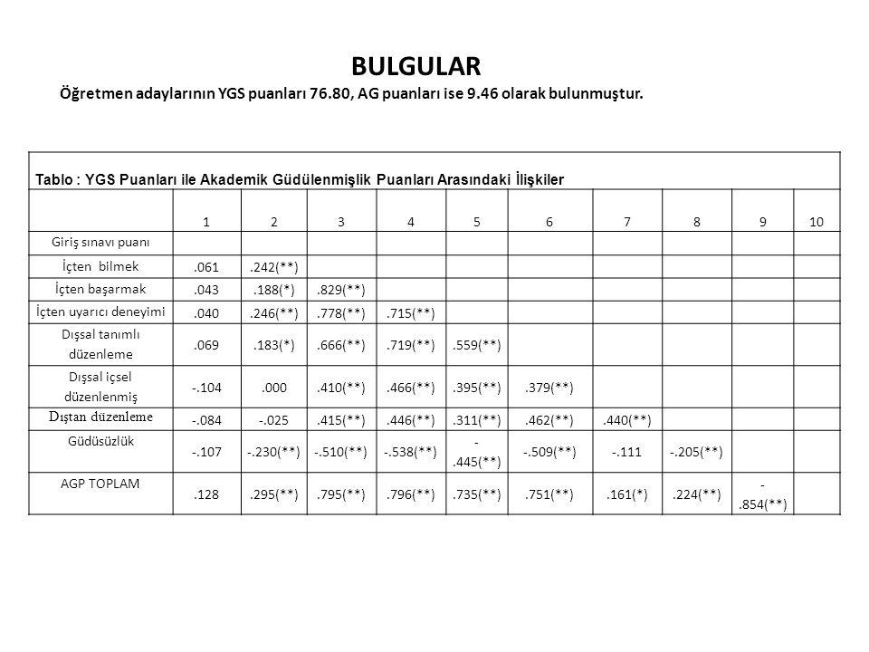 BULGULAR Öğretmen adaylarının YGS puanları 76.80, AG puanları ise 9.46 olarak bulunmuştur.