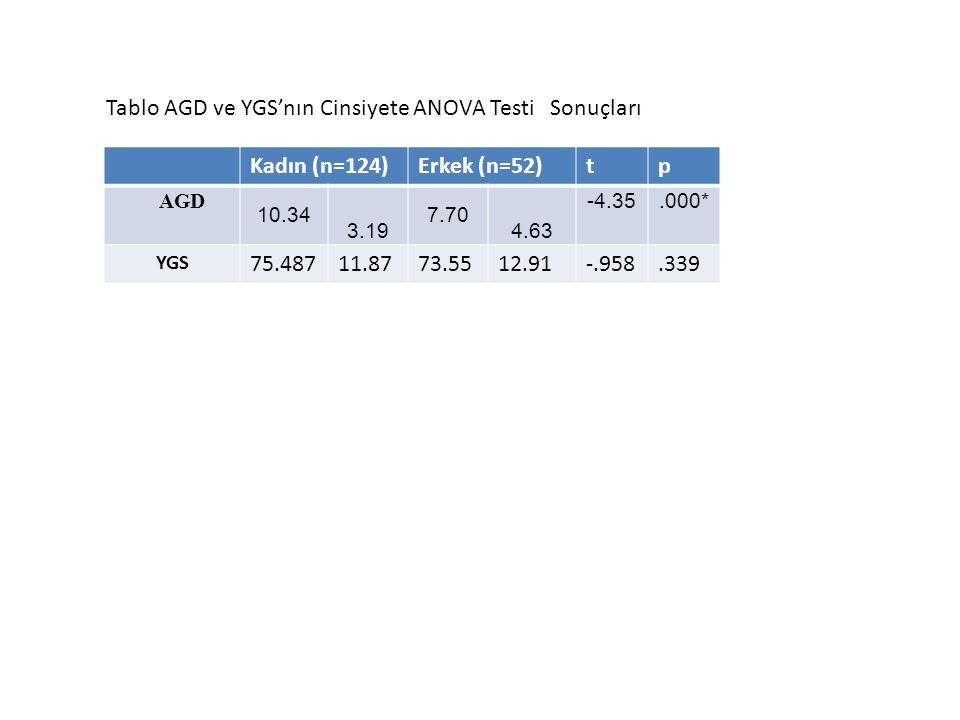Tablo AGD ve YGS'nın Cinsiyete ANOVA Testi Sonuçları Kadın (n=124)