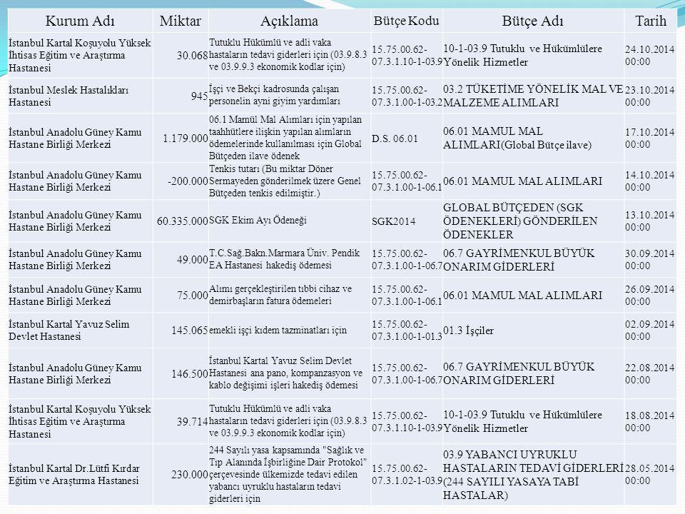 Kurum Adı Miktar Açıklama Bütçe Adı Tarih Bütçe Kodu 30.068
