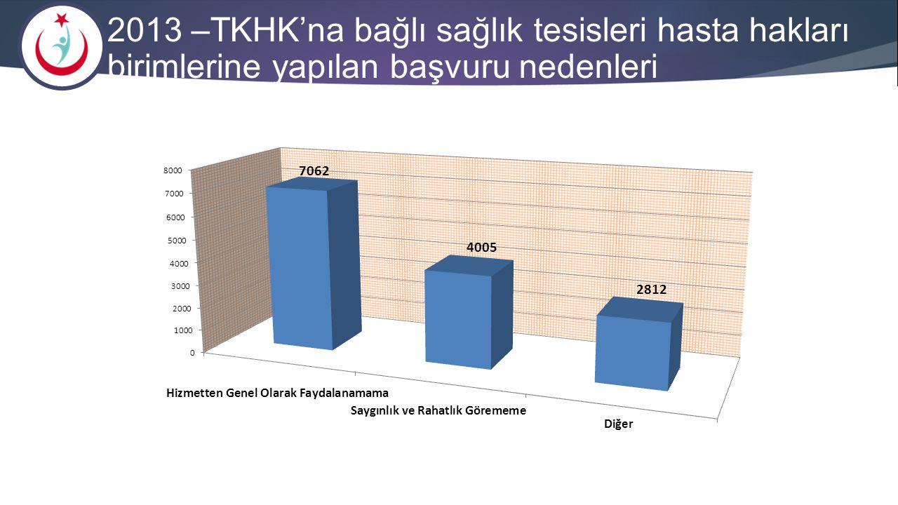2013 –TKHK'na bağlı sağlık tesisleri hasta hakları birimlerine yapılan başvuru nedenleri