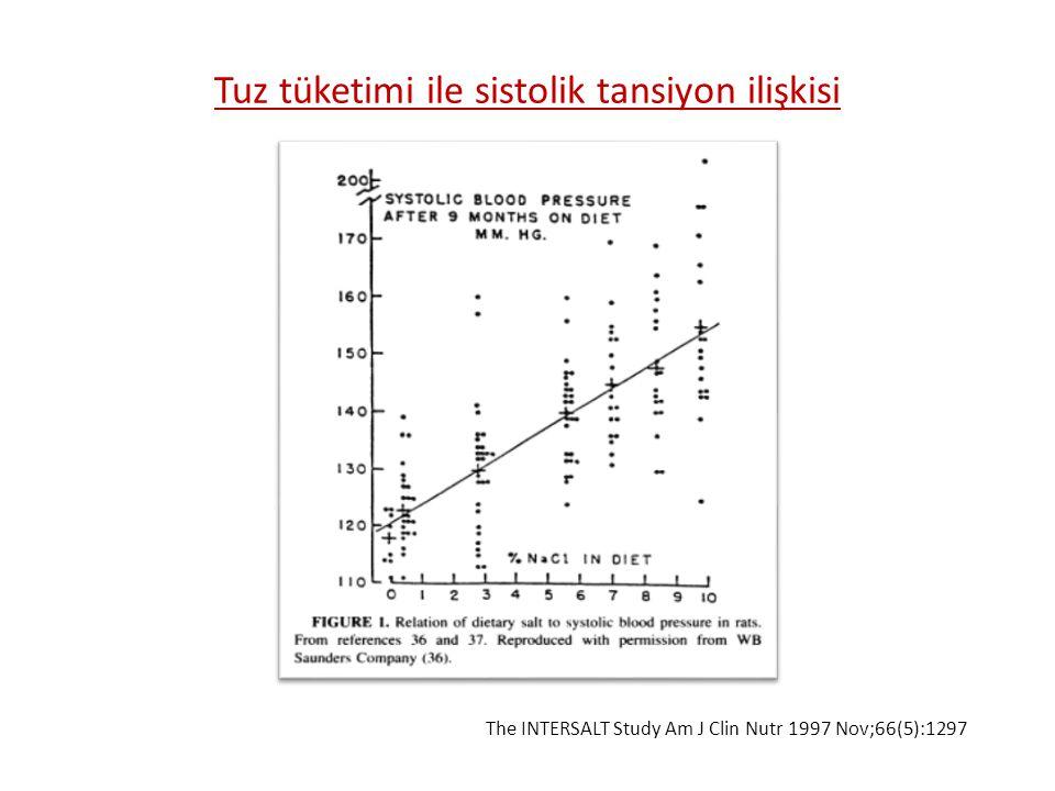 Tuz tüketimi ile sistolik tansiyon ilişkisi