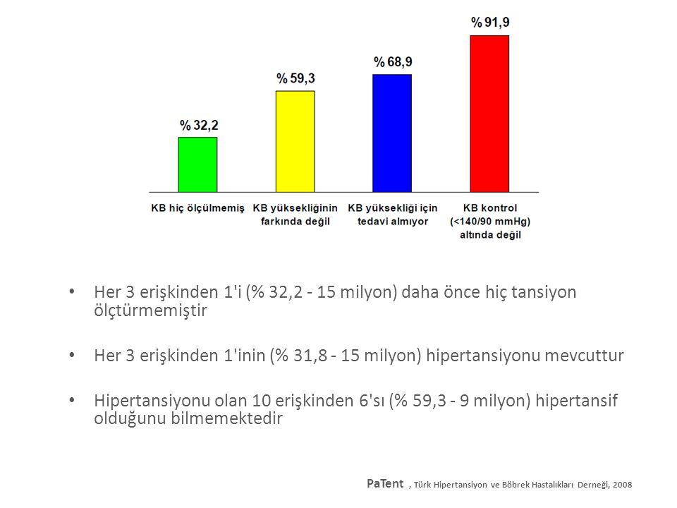 Her 3 erişkinden 1 inin (% 31,8 - 15 milyon) hipertansiyonu mevcuttur