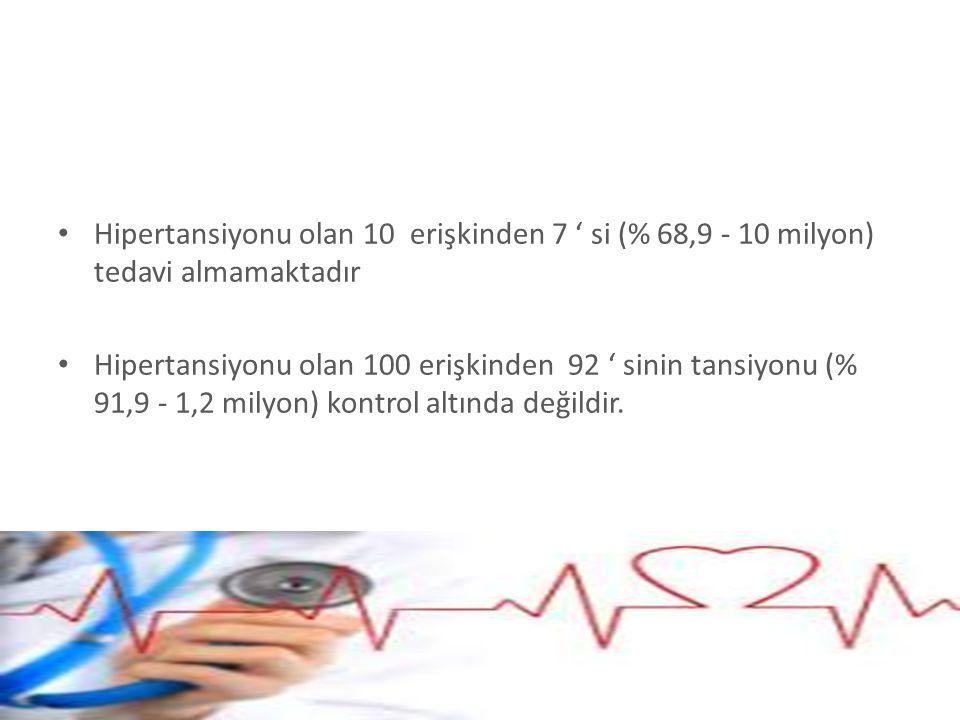 Hipertansiyonu olan 10 erişkinden 7 ' si (% 68,9 - 10 milyon) tedavi almamaktadır