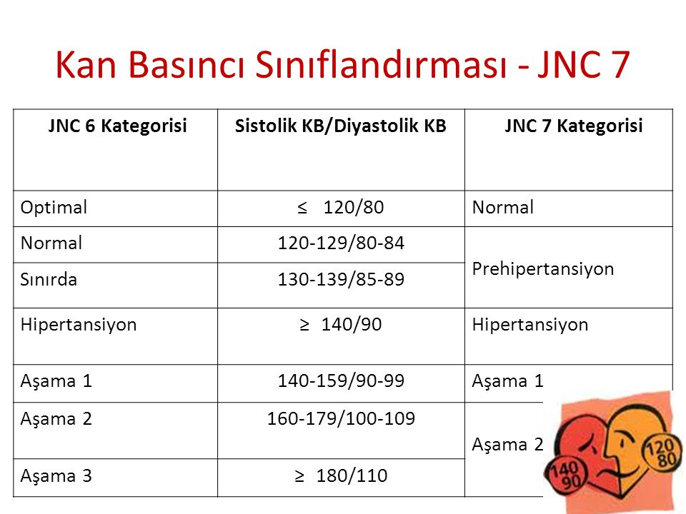 Kan Basıncı Sınıflandırması - JNC 7