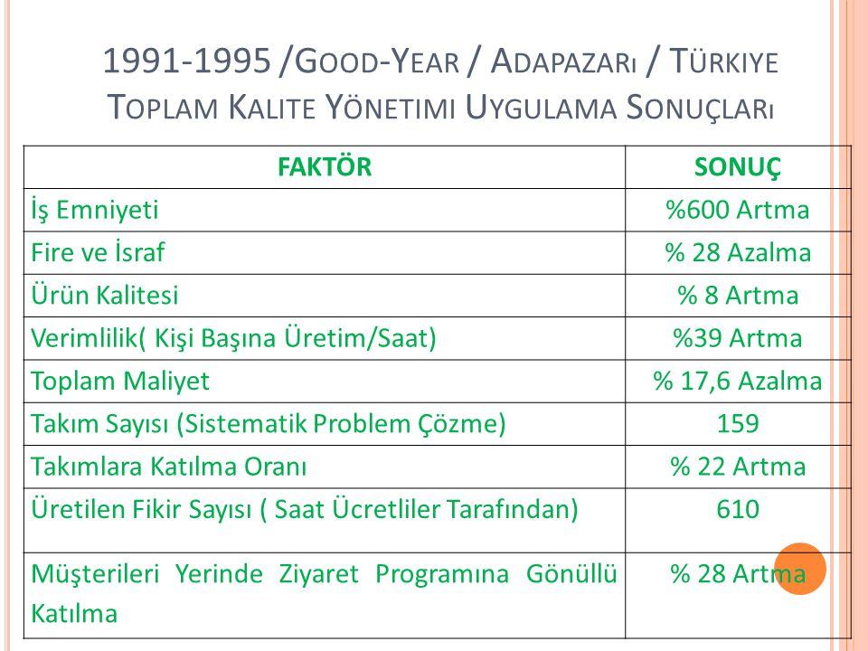 1991-1995 /Good-Year / Adapazarı / Türkiye Toplam Kalite Yönetimi Uygulama Sonuçları
