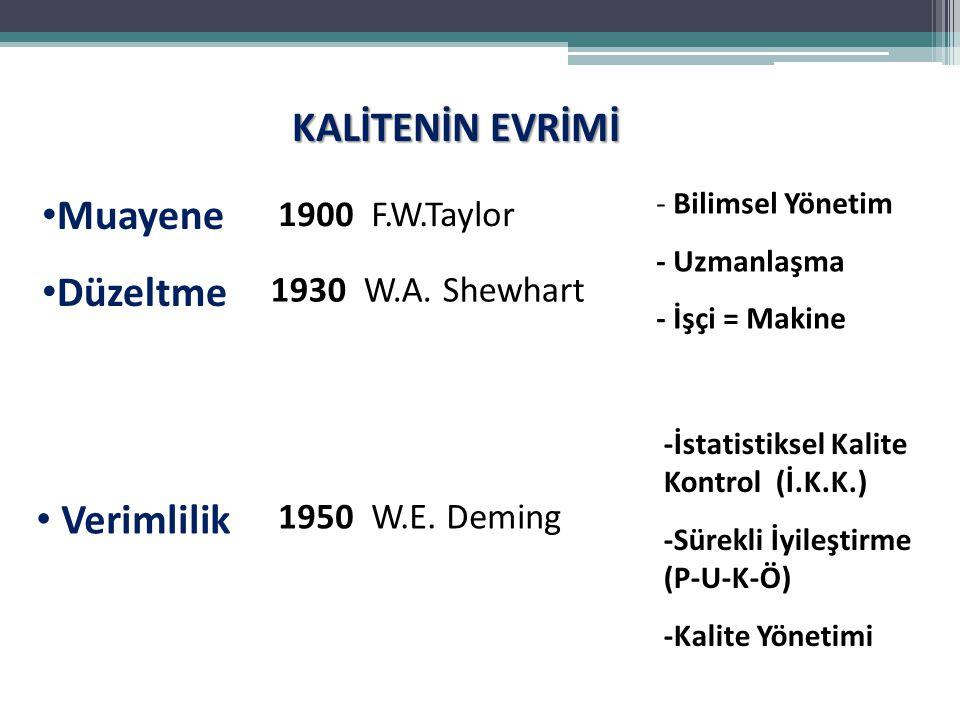 KALİTENİN EVRİMİ Muayene Düzeltme Verimlilik 1900 F.W.Taylor