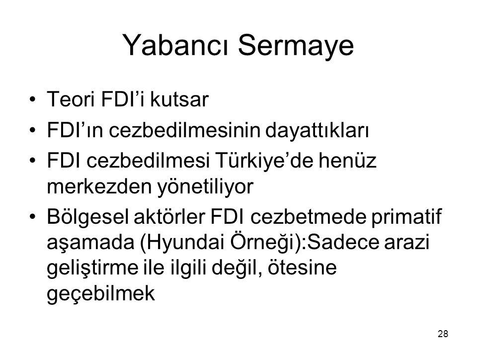 Yabancı Sermaye Teori FDI'i kutsar FDI'ın cezbedilmesinin dayattıkları