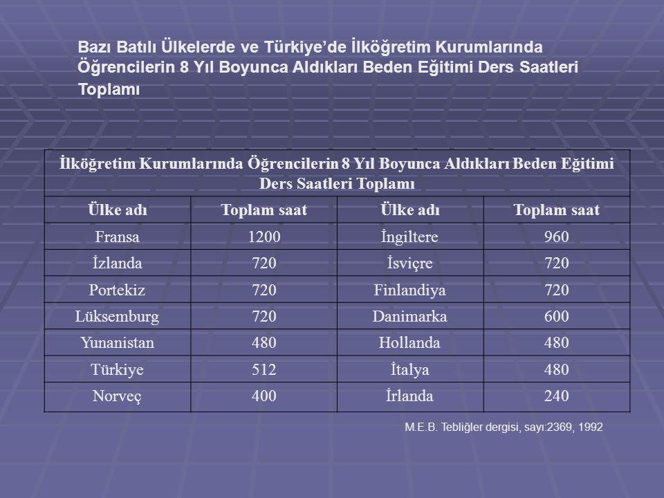 Bazı Batılı Ülkelerde ve Türkiye'de İlköğretim Kurumlarında Öğrencilerin 8 Yıl Boyunca Aldıkları Beden Eğitimi Ders Saatleri Toplamı