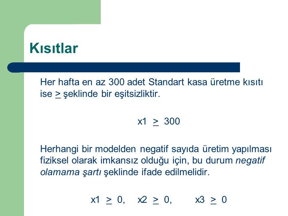 Kısıtlar Her hafta en az 300 adet Standart kasa üretme kısıtı ise > şeklinde bir eşitsizliktir. x1 > 300.