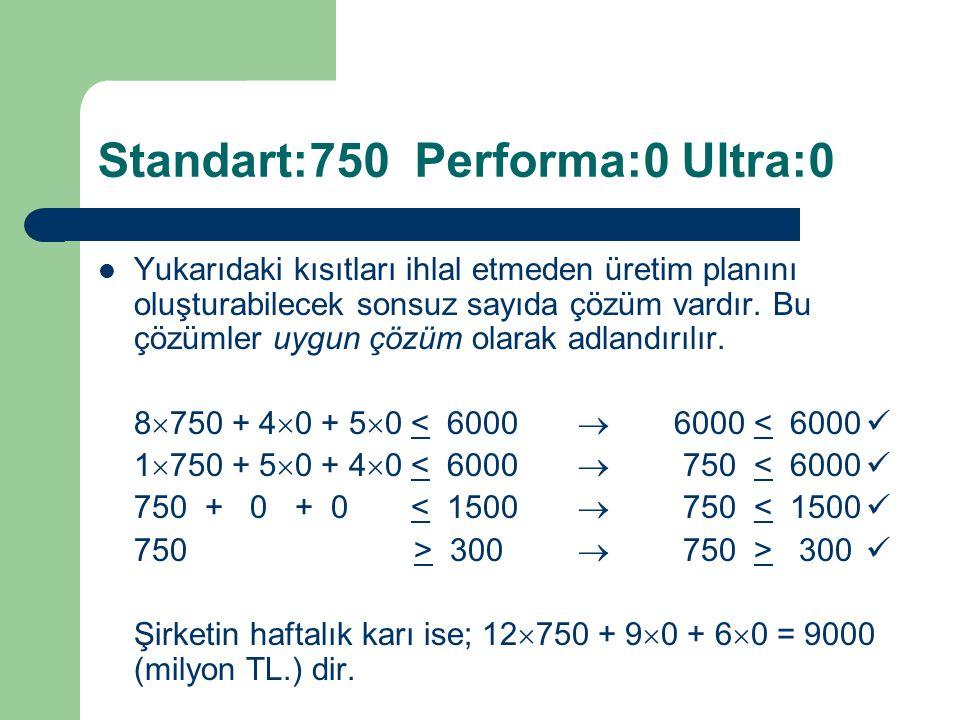 Standart:750 Performa:0 Ultra:0