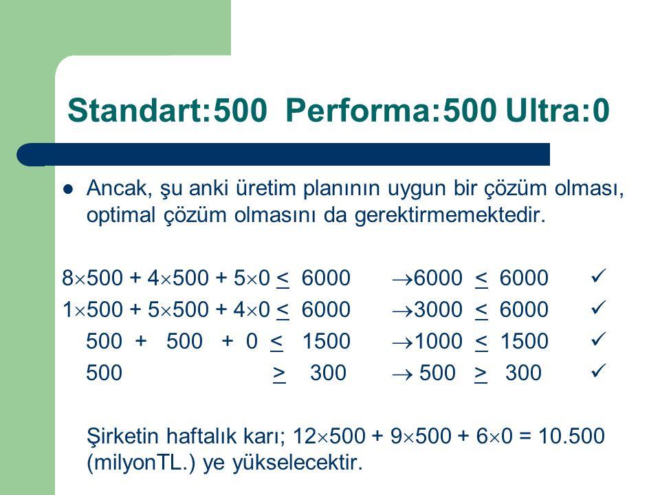 Standart:500 Performa:500 Ultra:0