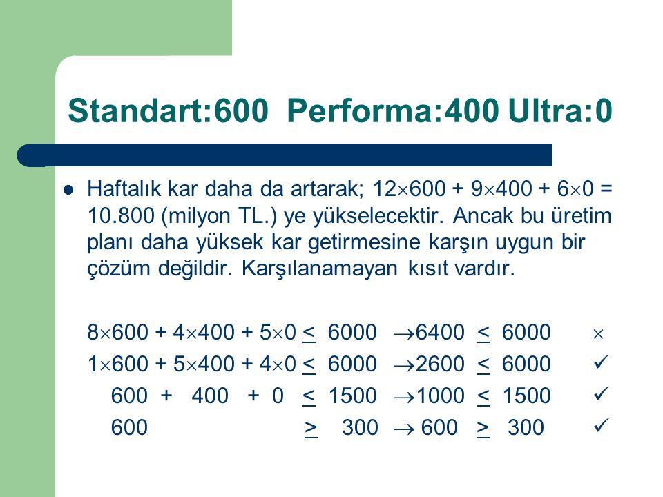 Standart:600 Performa:400 Ultra:0