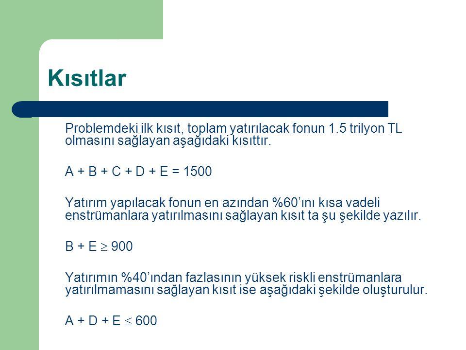 Kısıtlar Problemdeki ilk kısıt, toplam yatırılacak fonun 1.5 trilyon TL olmasını sağlayan aşağıdaki kısıttır.